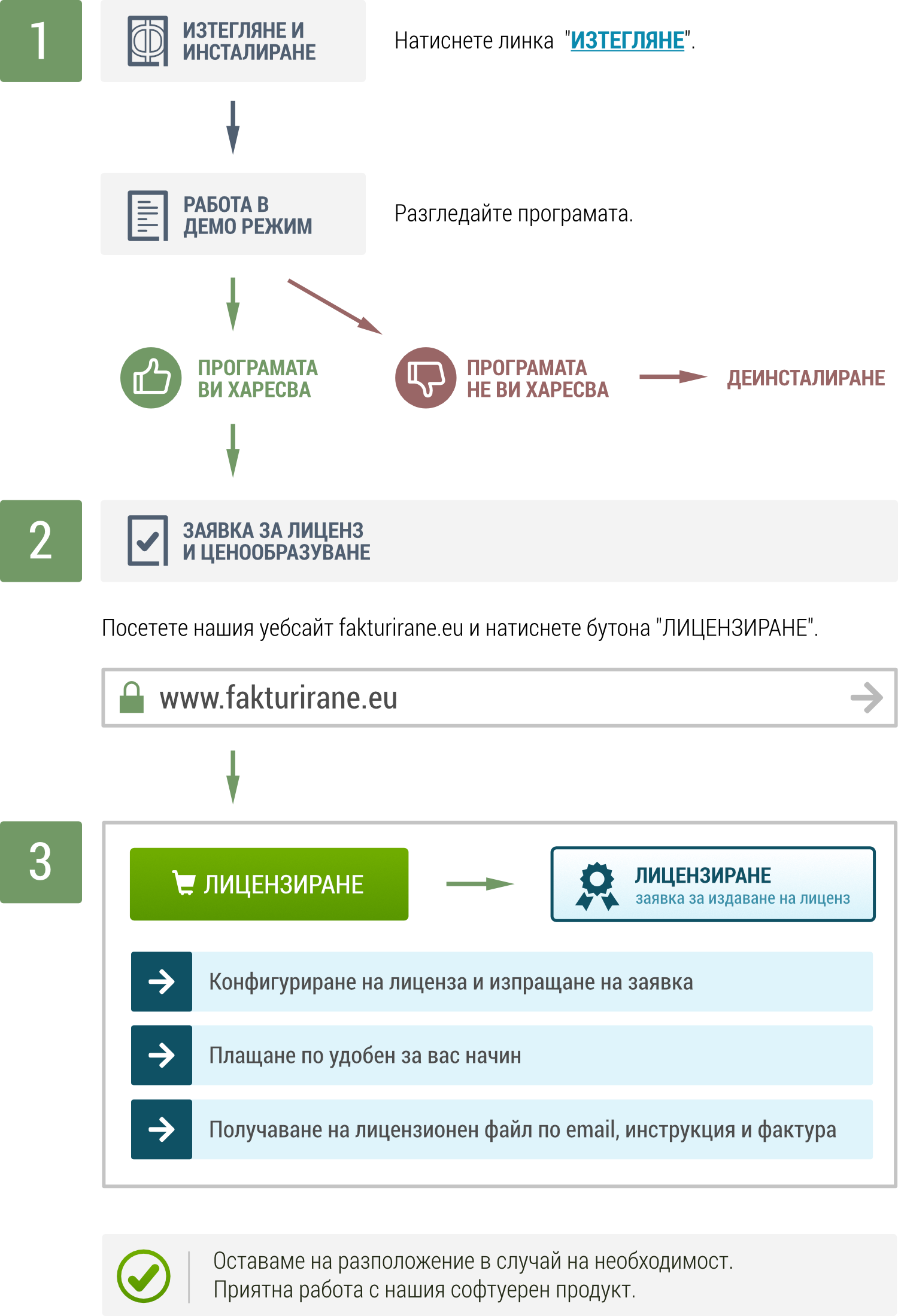 Процес на лицензиране